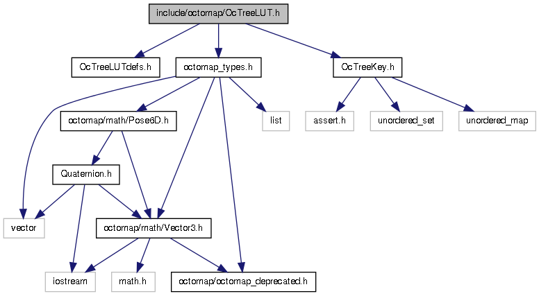 octomap: include/octomap/OcTreeLUT h File Reference