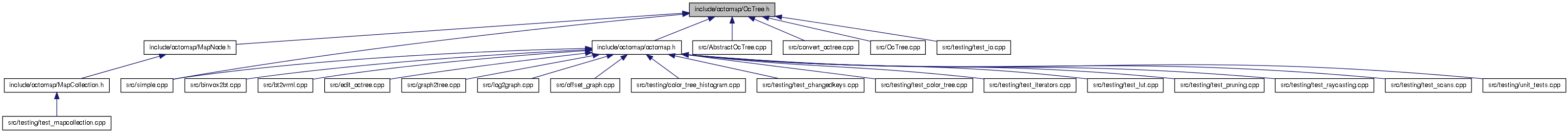 octomap: include/octomap/OcTree h File Reference