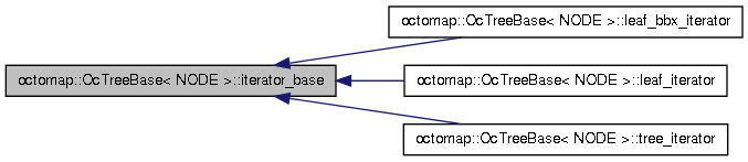 octomap: octomap::OcTreeBase< NODE >::iterator_base Class Reference